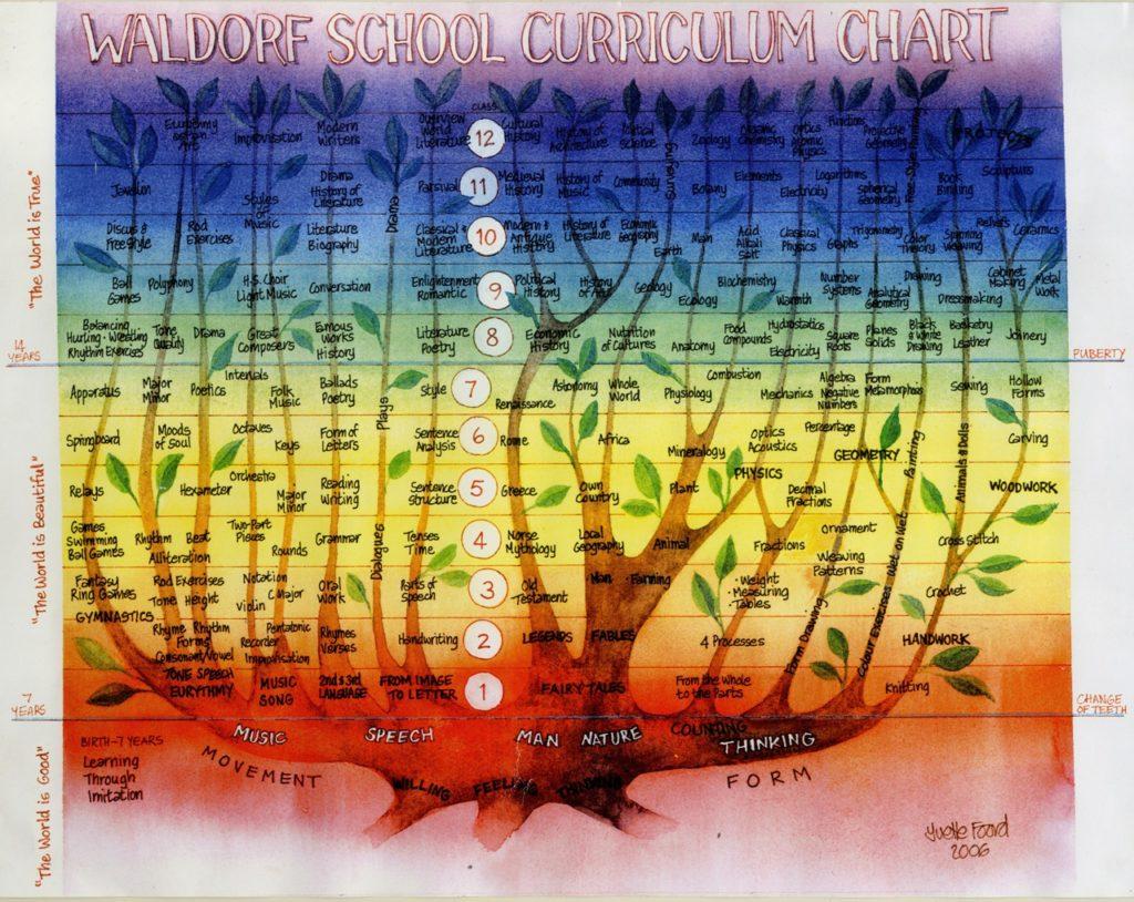waldorf 12 year jupiter 1st through 12th